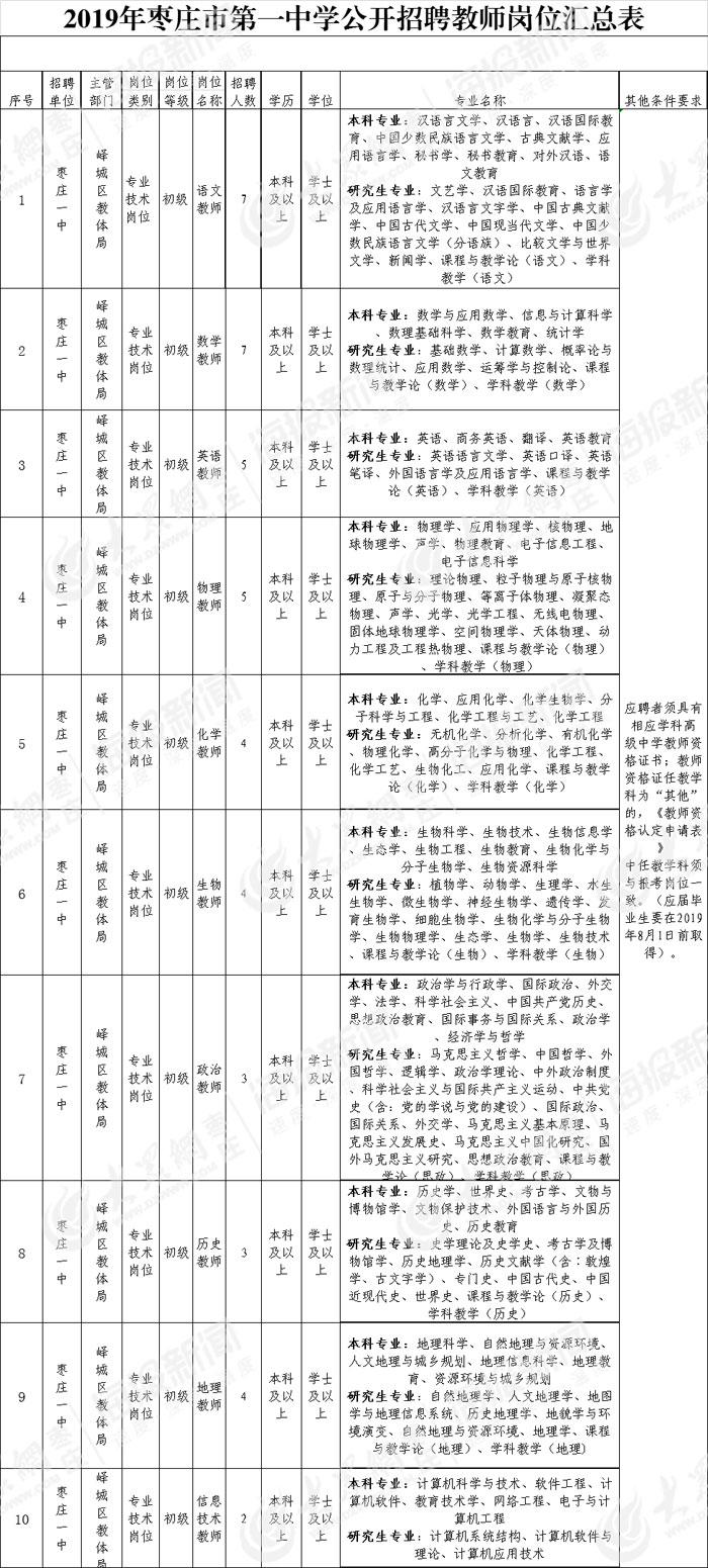 枣庄一中公然任用教员44名 7月18日起首报名